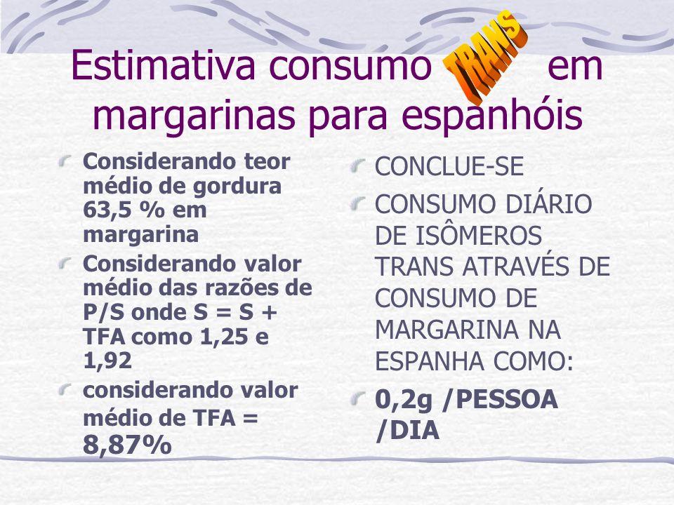 Estimativa consumo em margarinas para espanhóis