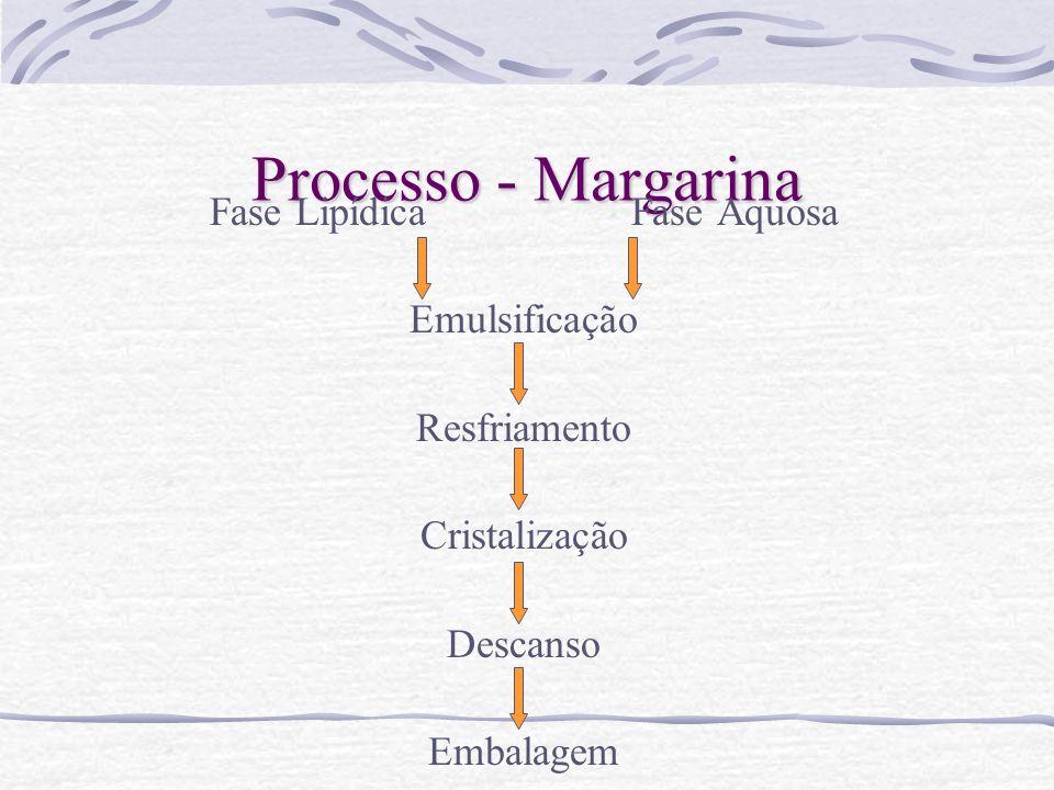 Processo - MargarinaFase Lipídica Fase Aquosa Emulsificação Resfriamento Cristalização Descanso Embalagem