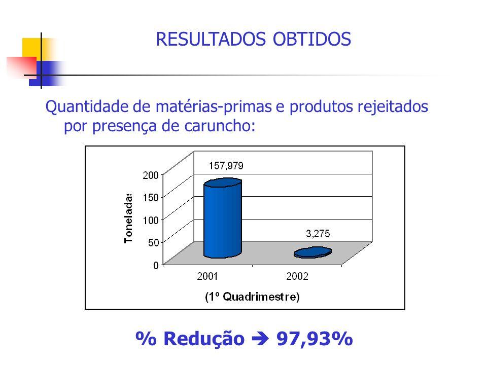 RESULTADOS OBTIDOS % Redução  97,93%