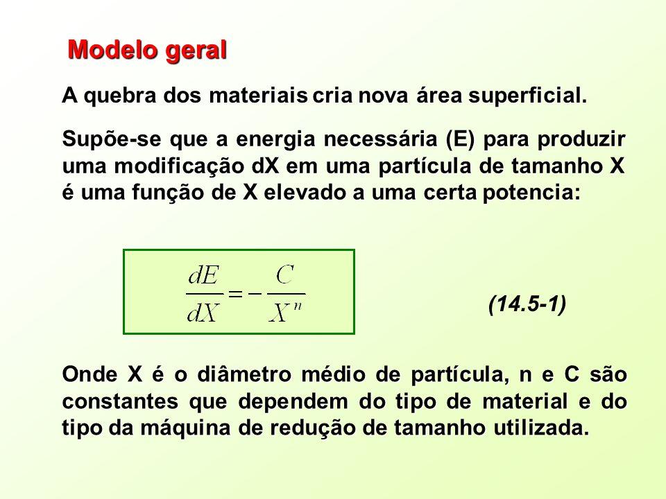 Modelo geral A quebra dos materiais cria nova área superficial.