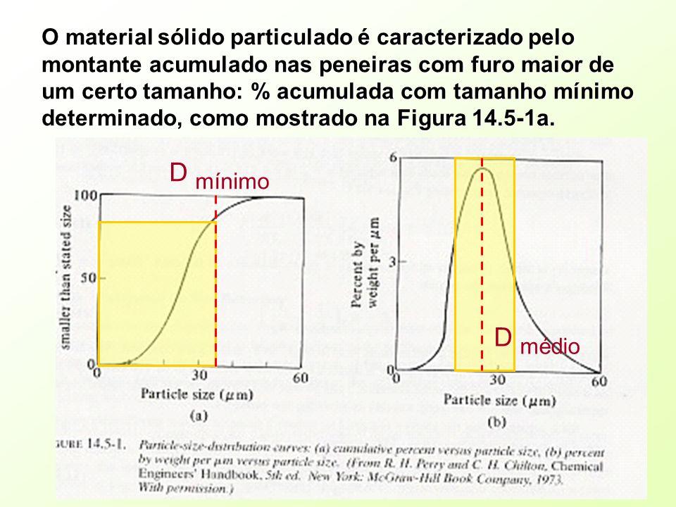 O material sólido particulado é caracterizado pelo montante acumulado nas peneiras com furo maior de um certo tamanho: % acumulada com tamanho mínimo determinado, como mostrado na Figura 14.5-1a.