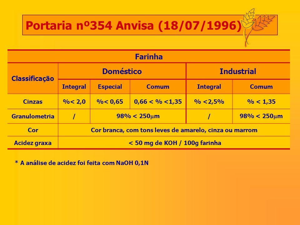 Portaria nº354 Anvisa (18/07/1996)