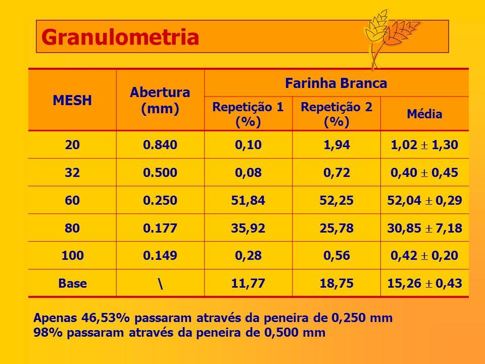 Granulometria MESH Abertura (mm) Farinha Branca Repetição 1 (%)