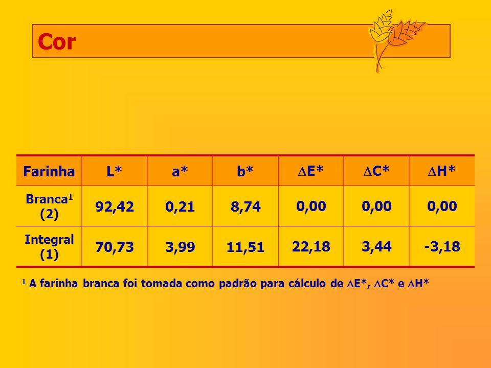 Cor Farinha L* a* b* E* C* H* 92,42 0,21 8,74 0,00 70,73 3,99 11,51