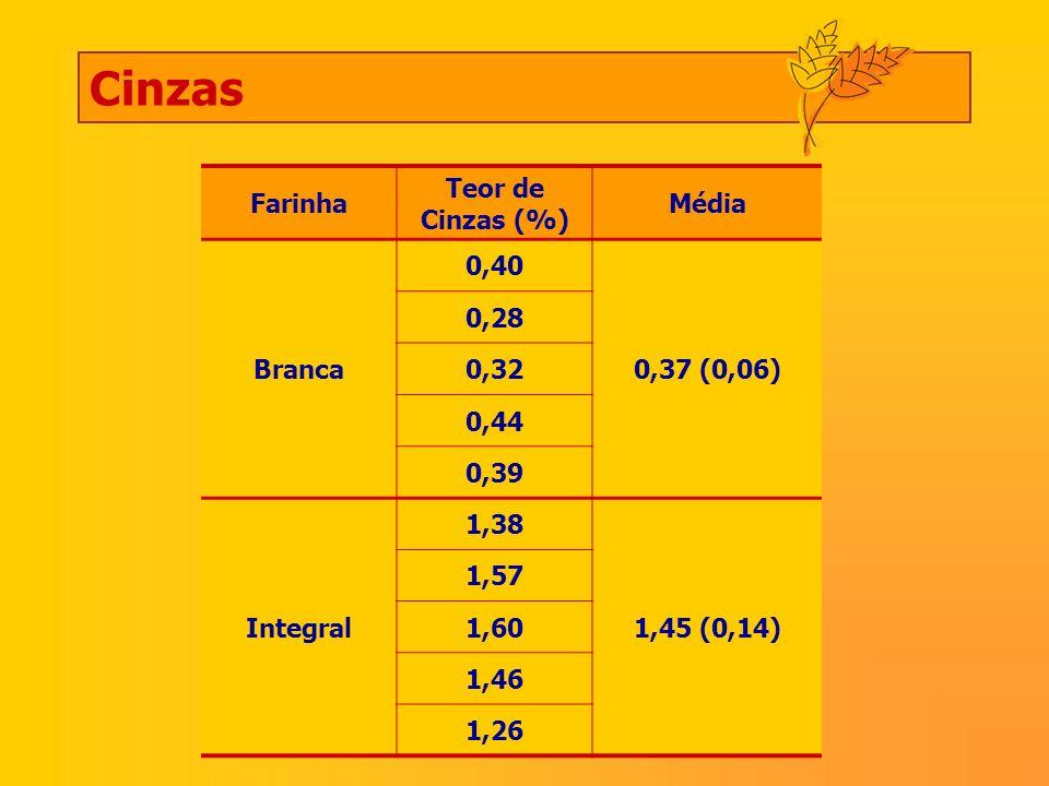 Cinzas Farinha Teor de Cinzas (%) Média Branca 0,40 0,37 (0,06) 0,28
