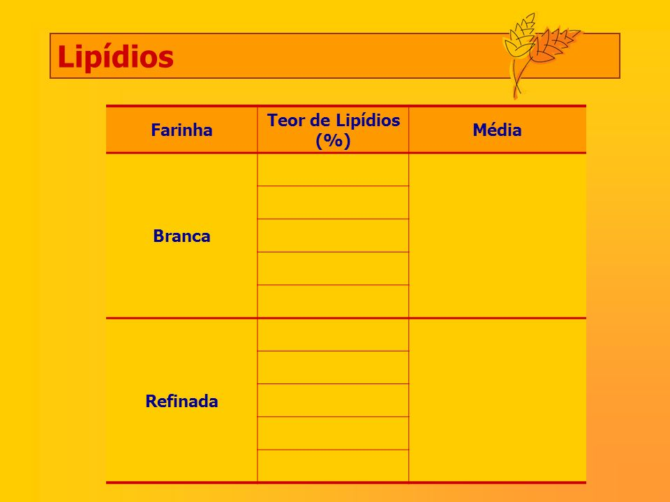 Lipídios Farinha Teor de Lipídios (%) Média Branca Refinada