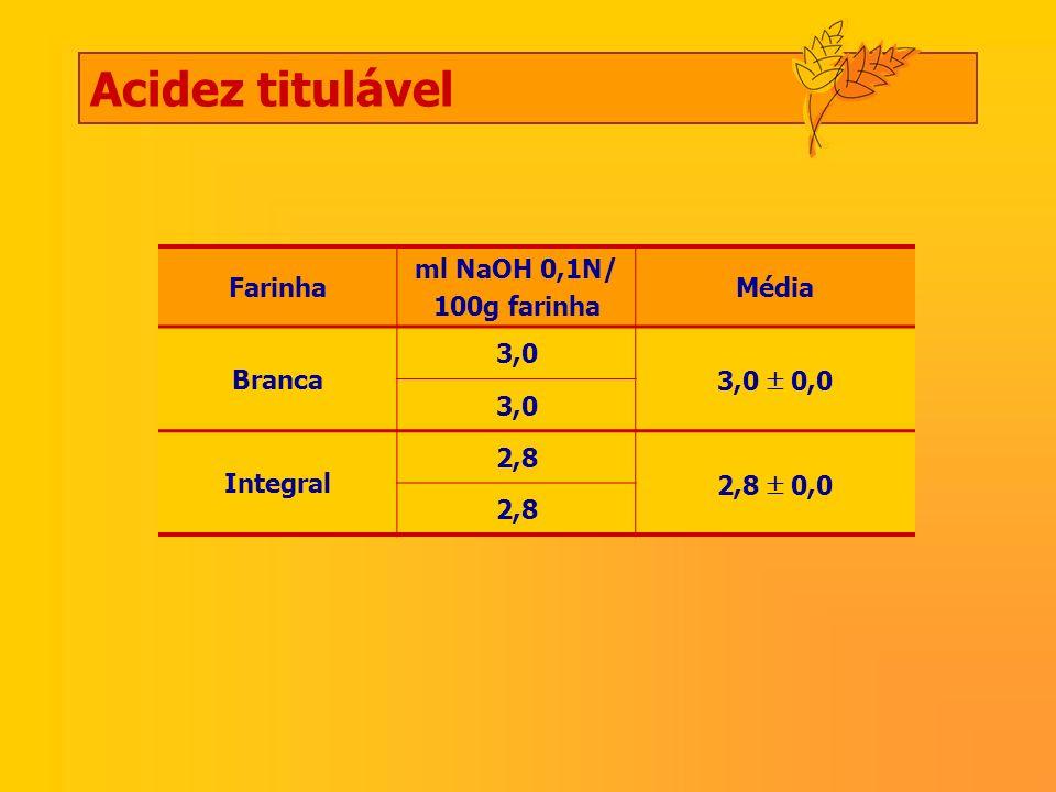 Acidez titulável Farinha ml NaOH 0,1N/ 100g farinha Média Branca 3,0