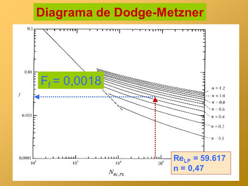 Diagrama de Dodge-Metzner
