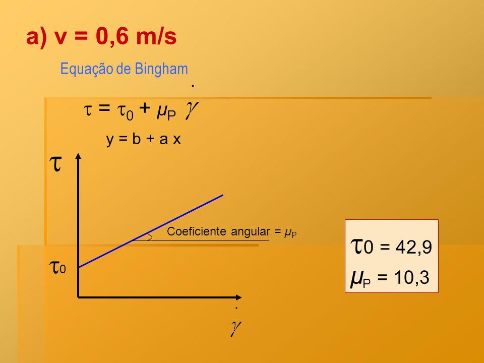  0 = 42,9 0 v = 0,6 m/s µP = 10,3  = 0 + µP Equação de Bingham