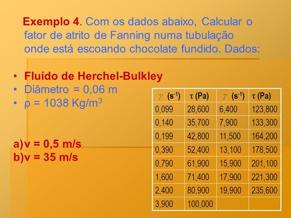 Fluído de Herchel-Bulkley Diâmetro = 0,06 m ρ = 1038 Kg/m3