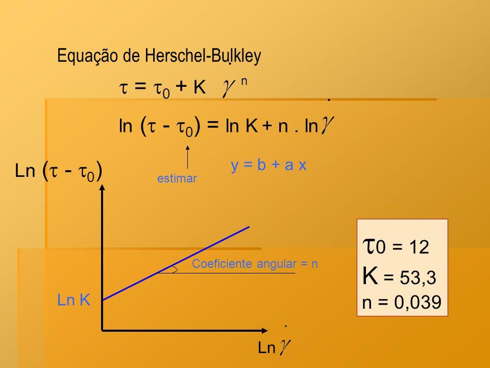 0 = 12 K = 53,3  = 0 + K Equação de Herschel-Bulkley