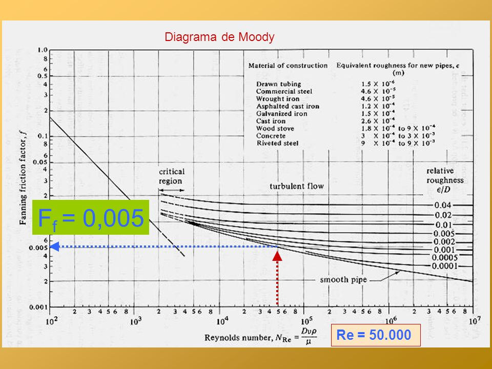 Diagrama de Moody Ff = 0,005 Re = 50.000