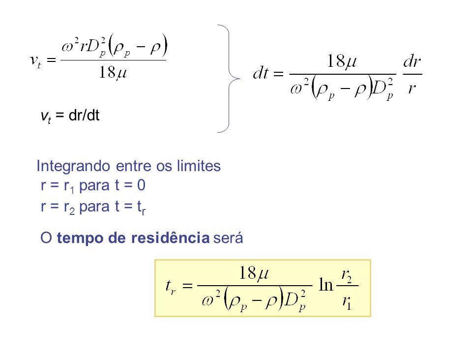 vt = dr/dt Integrando entre os limites. r = r1 para t = 0.