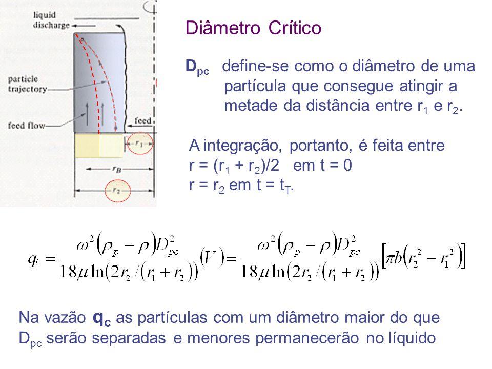 Diâmetro Crítico Dpc define-se como o diâmetro de uma partícula que consegue atingir a metade da distância entre r1 e r2.