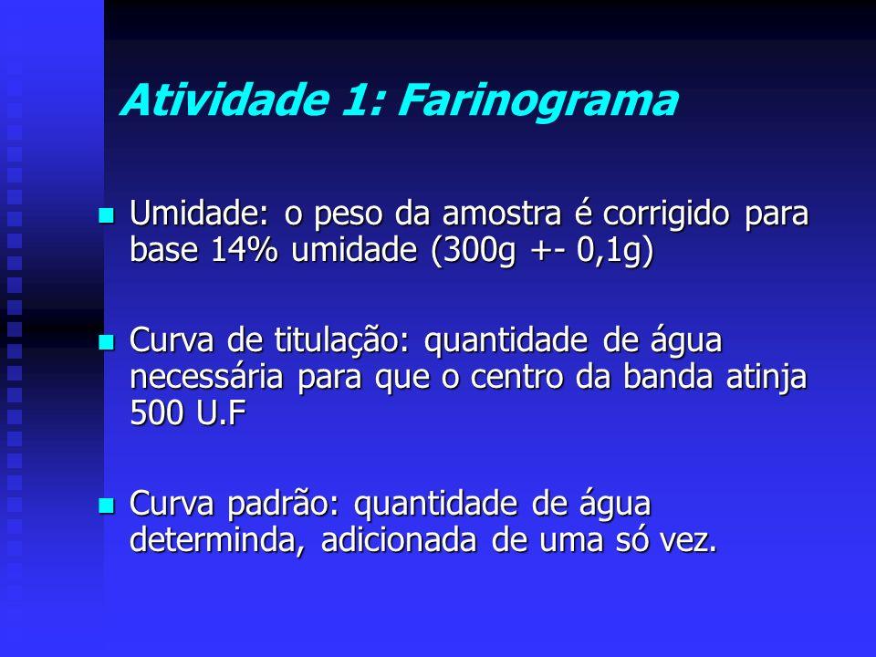 Atividade 1: Farinograma