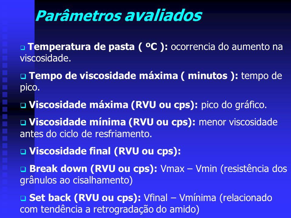 Parâmetros avaliados Temperatura de pasta ( ºC ): ocorrencia do aumento na viscosidade. Tempo de viscosidade máxima ( minutos ): tempo de pico.