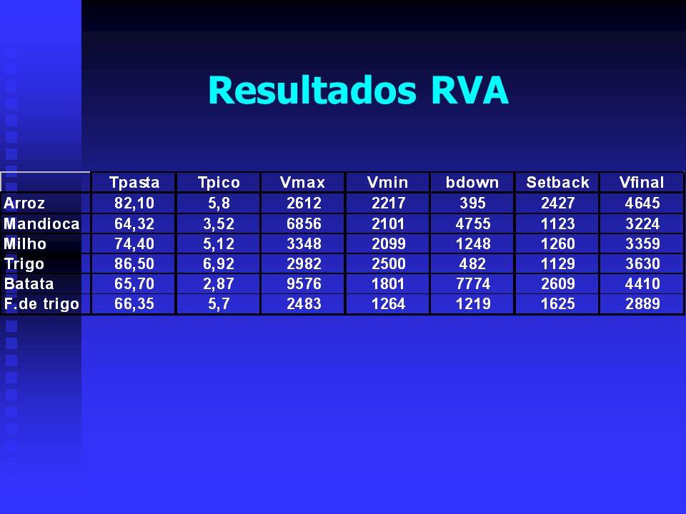 Resultados RVA