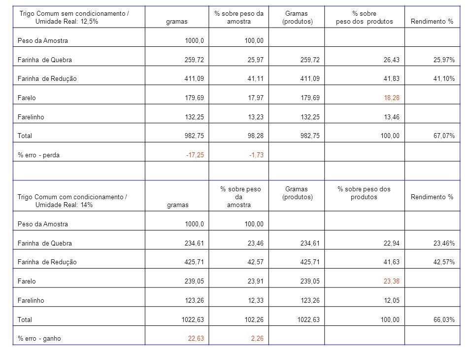 Trigo Comum sem condicionamento / Umidade Real: 12,5%