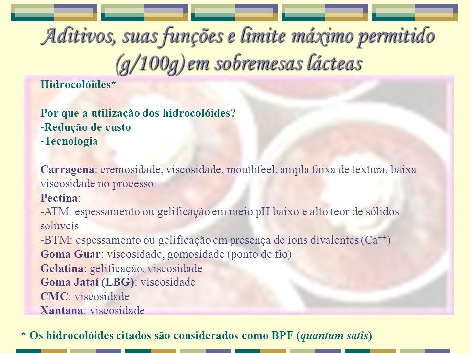 Aditivos, suas funções e limite máximo permitido (g/100g) em sobremesas lácteas