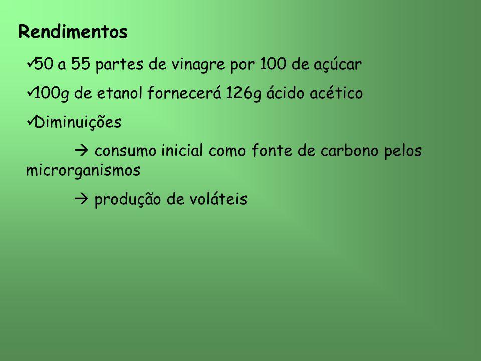 Rendimentos 50 a 55 partes de vinagre por 100 de açúcar