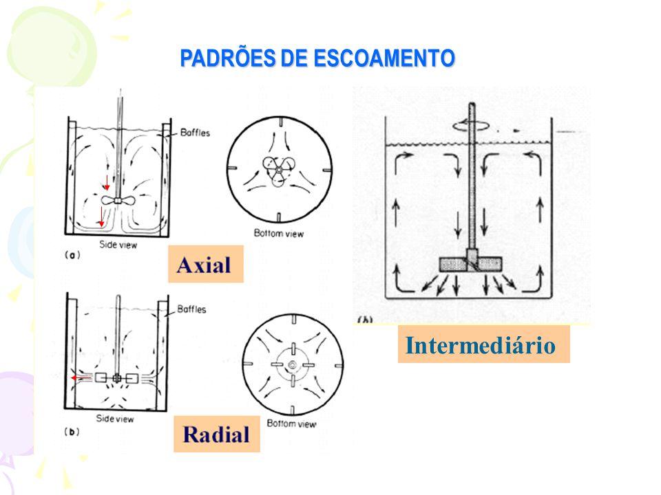 PADRÕES DE ESCOAMENTO Intermediário