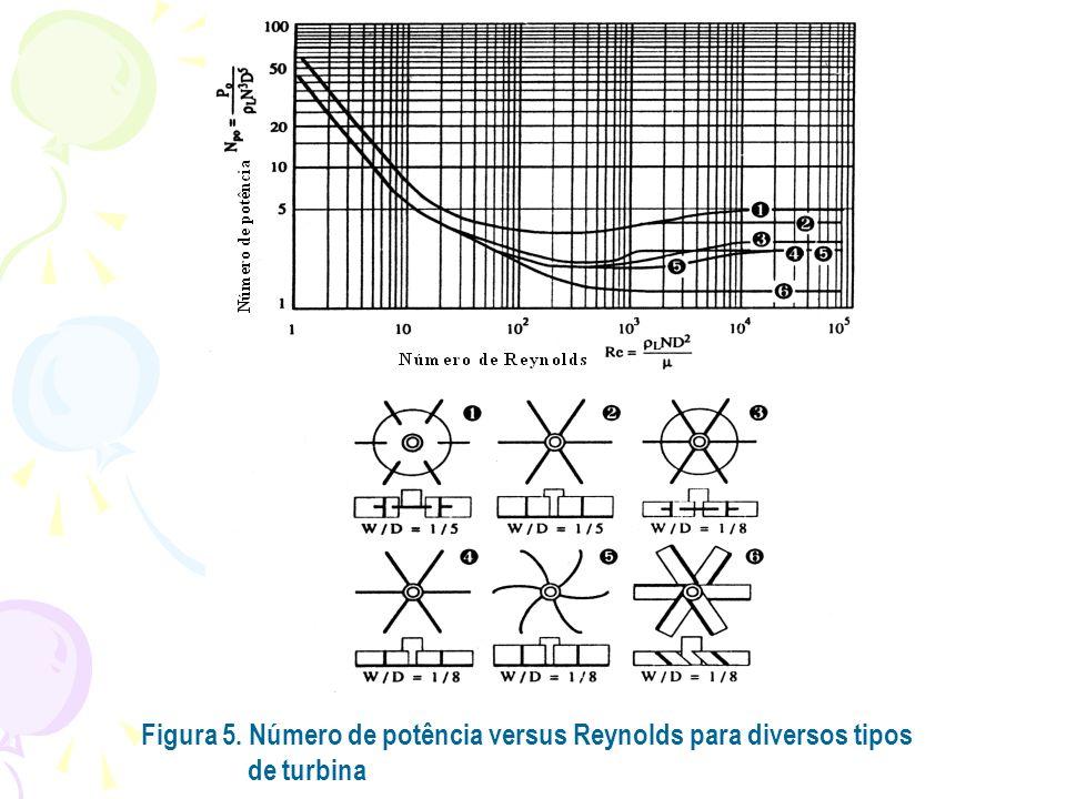 Figura 5. Número de potência versus Reynolds para diversos tipos