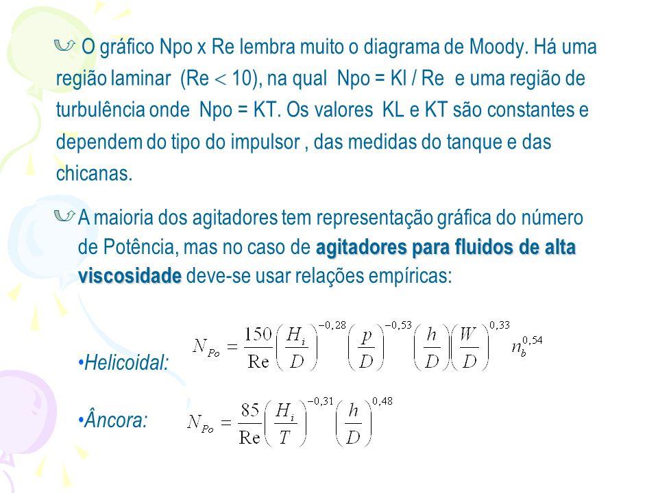 O gráfico Npo x Re lembra muito o diagrama de Moody. Há uma