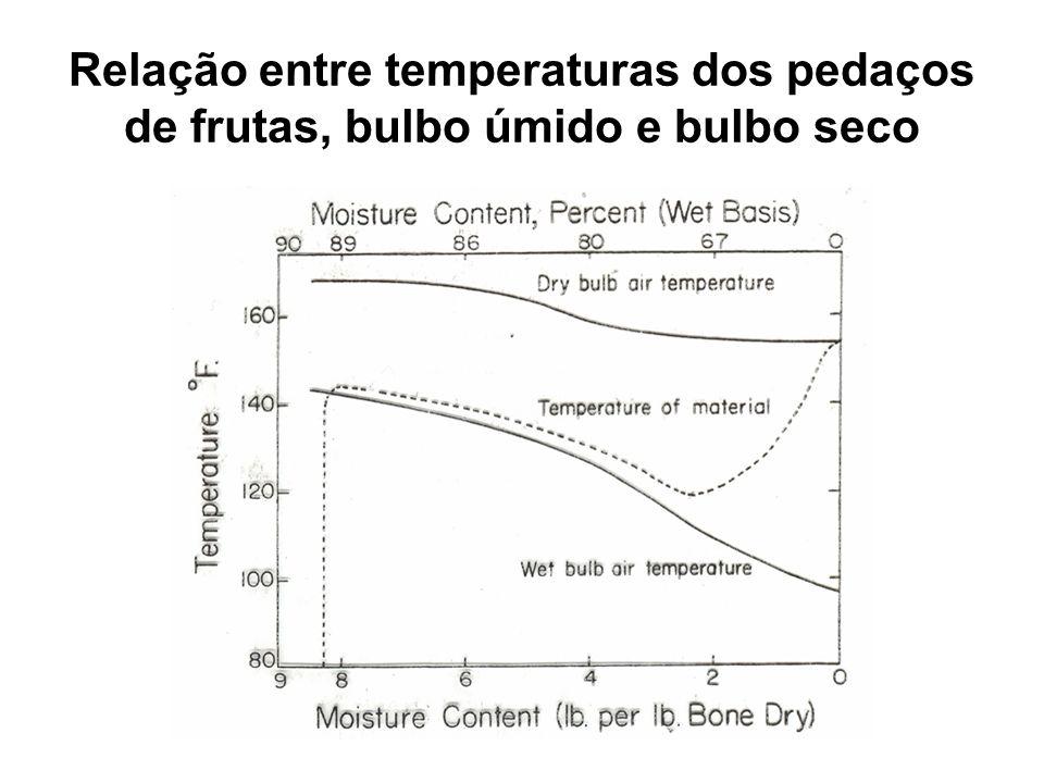 Relação entre temperaturas dos pedaços de frutas, bulbo úmido e bulbo seco