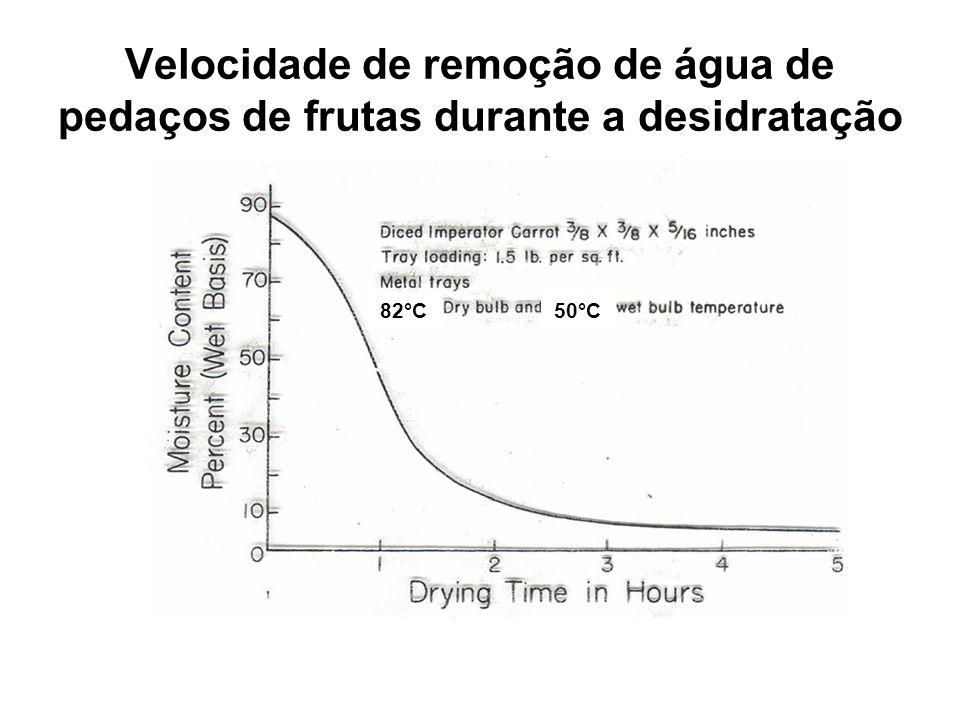 Velocidade de remoção de água de pedaços de frutas durante a desidratação