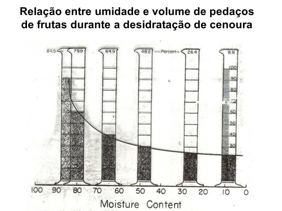 Relação entre umidade e volume de pedaços de frutas durante a desidratação de cenoura