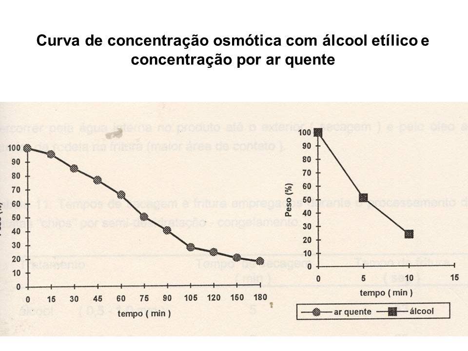Curva de concentração osmótica com álcool etílico e concentração por ar quente