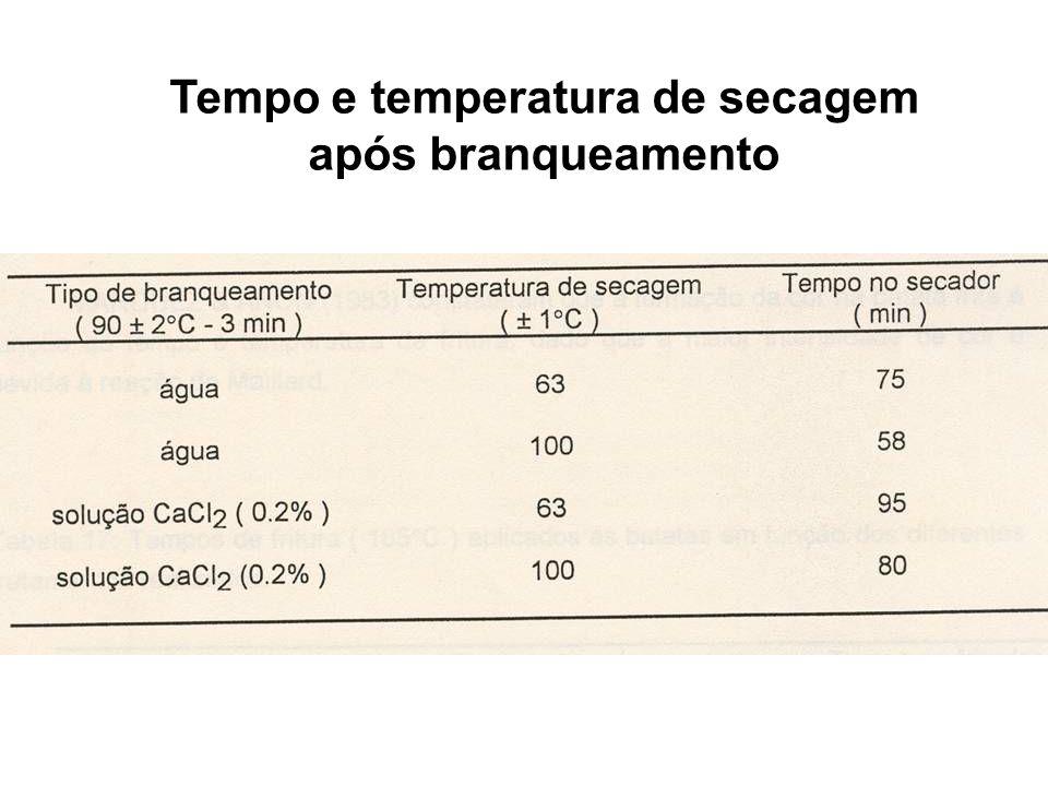 Tempo e temperatura de secagem após branqueamento