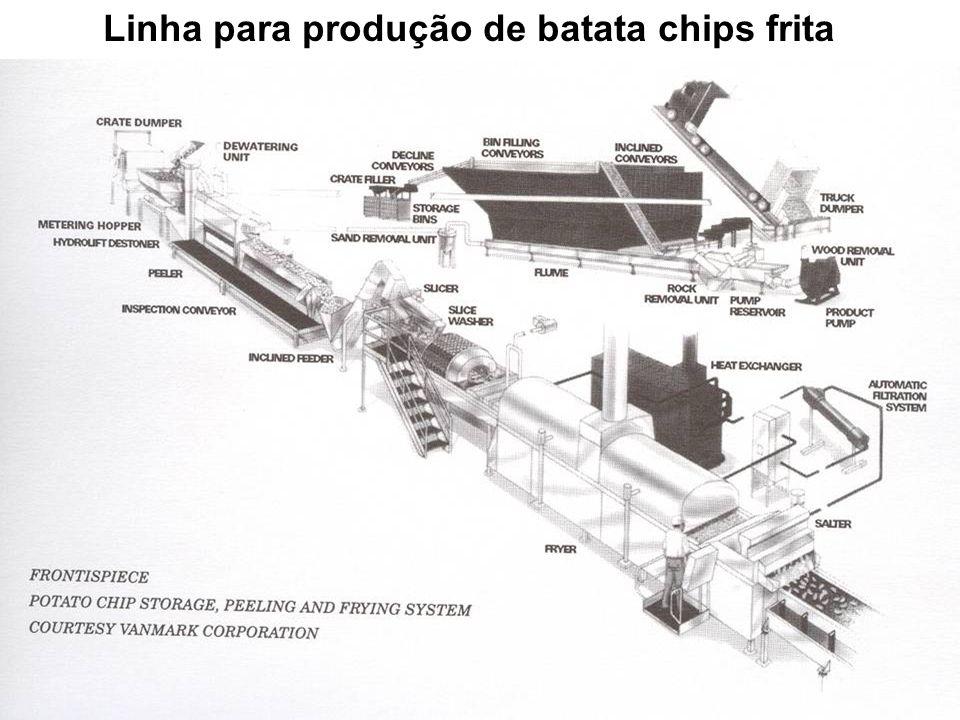 Linha para produção de batata chips frita