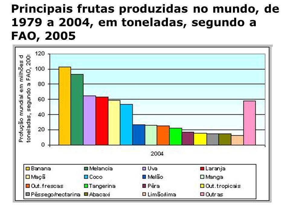 Principais frutas produzidas no mundo, de 1979 a 2004, em toneladas, segundo a FAO, 2005