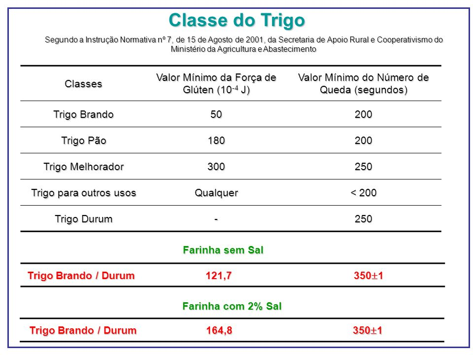 Classe do Trigo Classes Valor Mínimo da Força de Glúten (10-4 J)