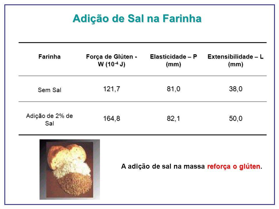 Adição de Sal na Farinha Extensibilidade – L (mm)