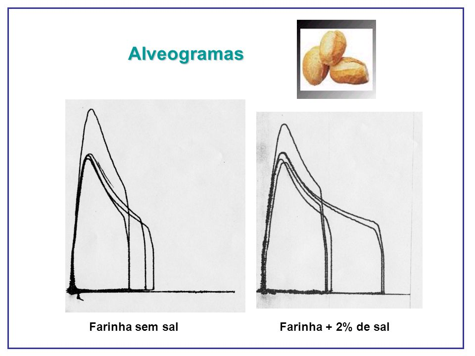 Alveogramas Farinha sem sal Farinha + 2% de sal