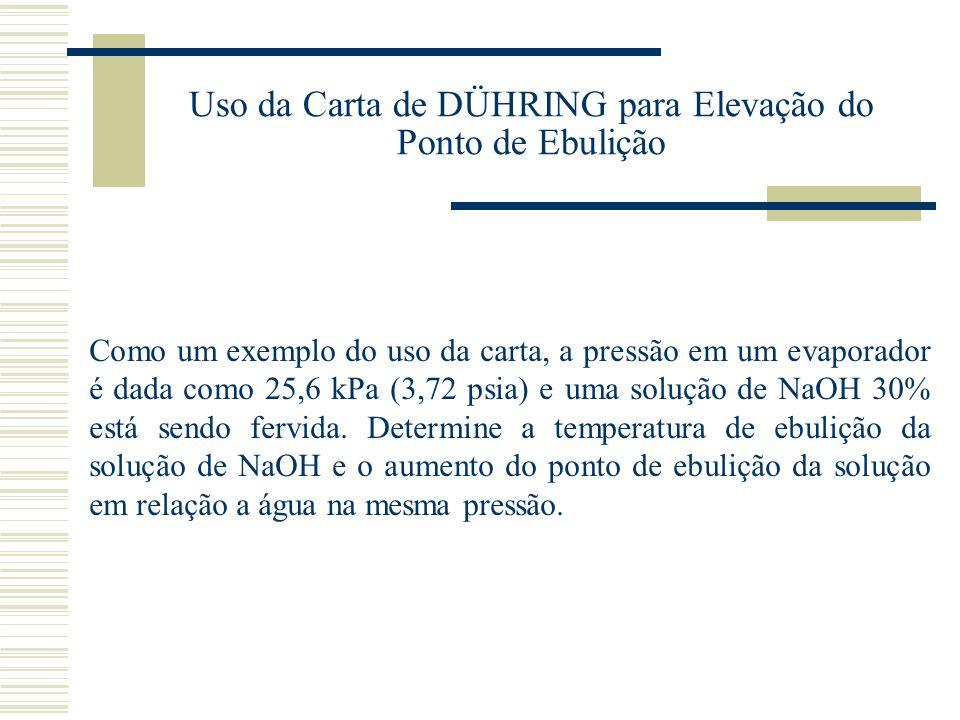 Uso da Carta de DÜHRING para Elevação do Ponto de Ebulição
