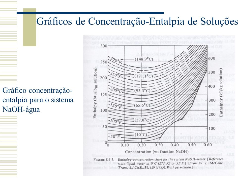 Gráficos de Concentração-Entalpia de Soluções