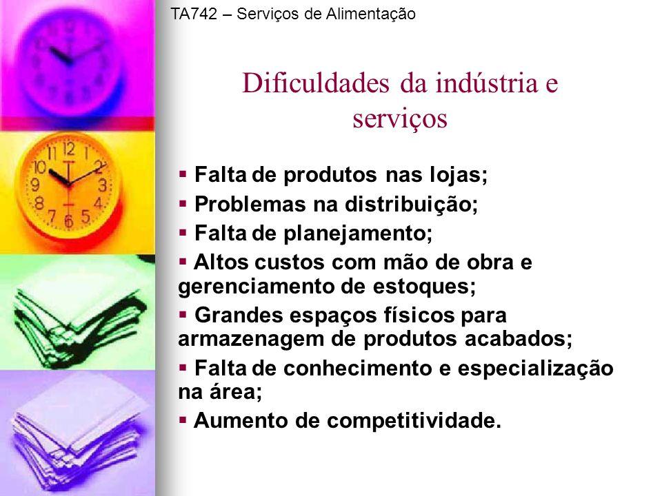 Dificuldades da indústria e serviços