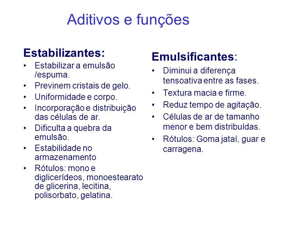 Aditivos e funções Estabilizantes: Emulsificantes: