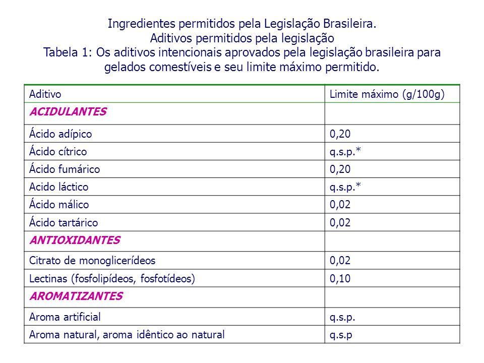 Ingredientes permitidos pela Legislação Brasileira.