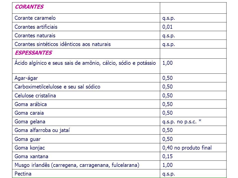 CORANTESCorante caramelo. q.s.p. Corantes artificiais. 0,01. Corantes naturais. Corantes sintéticos idênticos aos naturais.