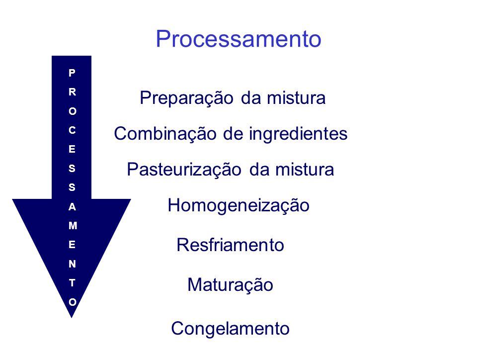 Processamento Preparação da mistura Combinação de ingredientes