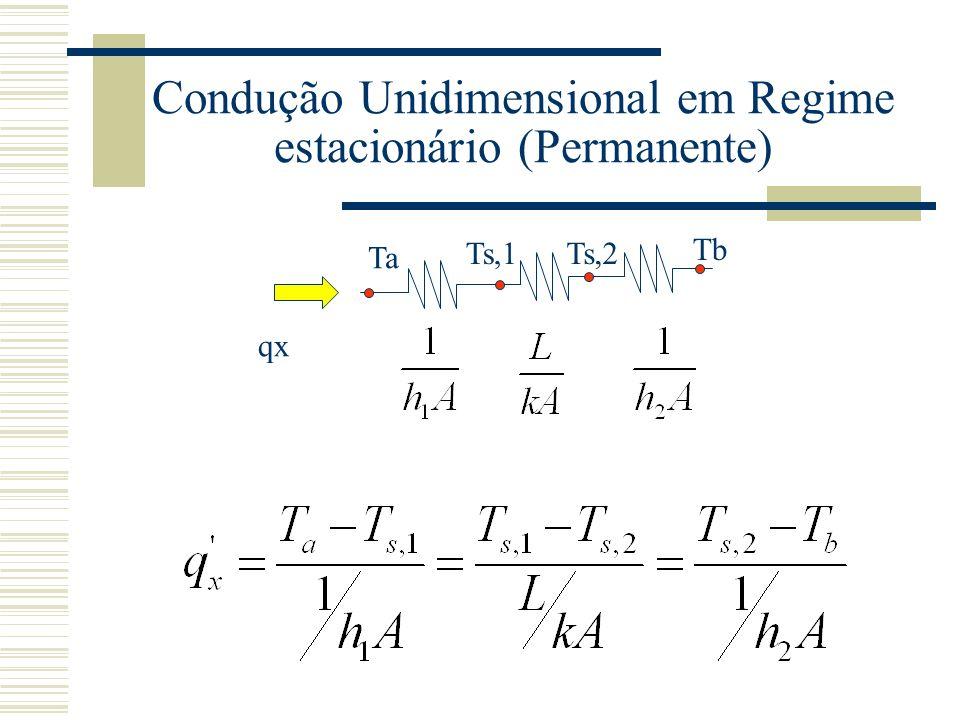 Condução Unidimensional em Regime estacionário (Permanente)