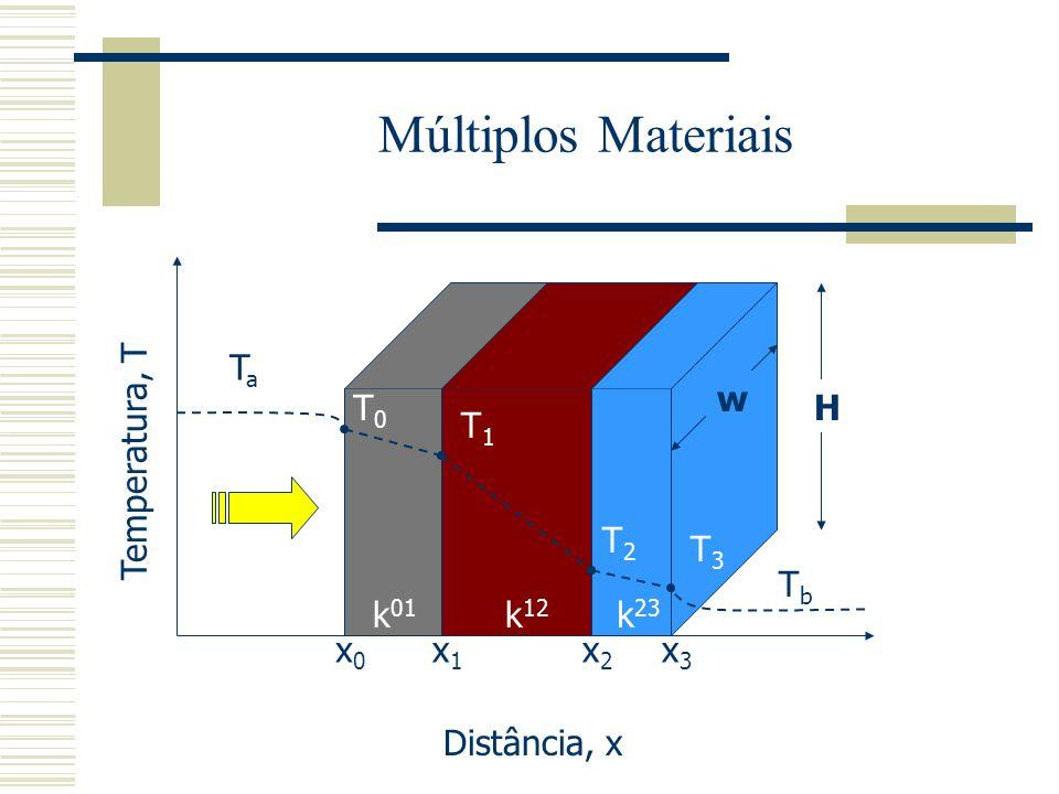 Múltiplos Materiais Ta w T0 H T1 Temperatura, T T2 T3 Tb k01 k12 k23