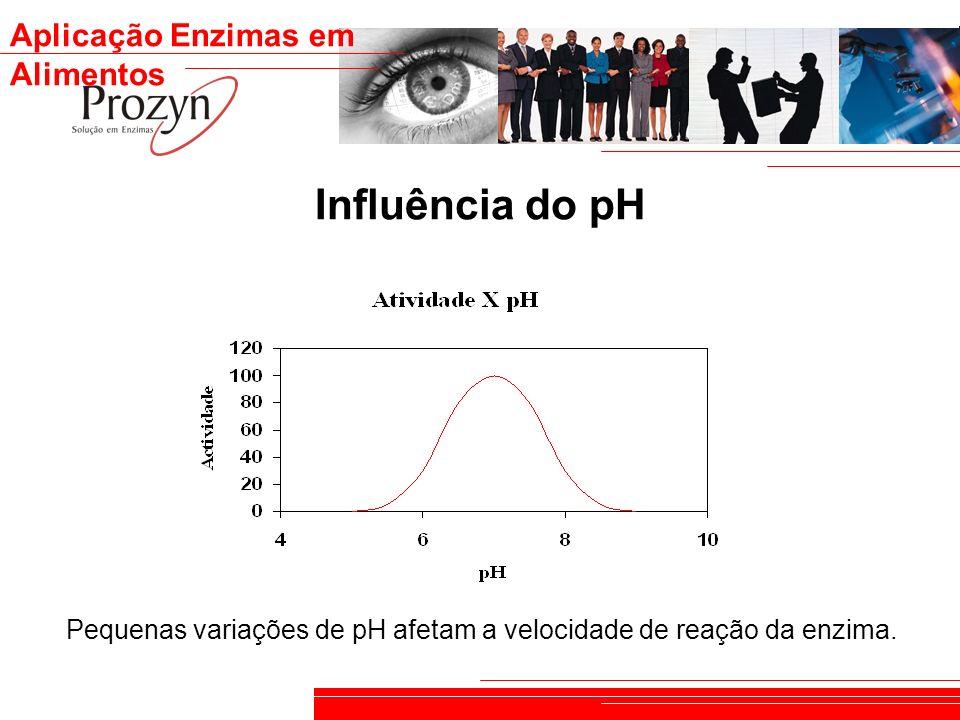 Influência do pH Pequenas variações de pH afetam a velocidade de reação da enzima.