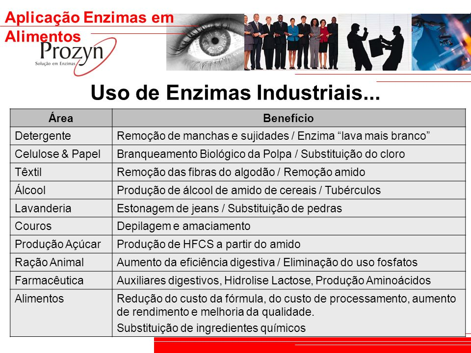 Uso de Enzimas Industriais...