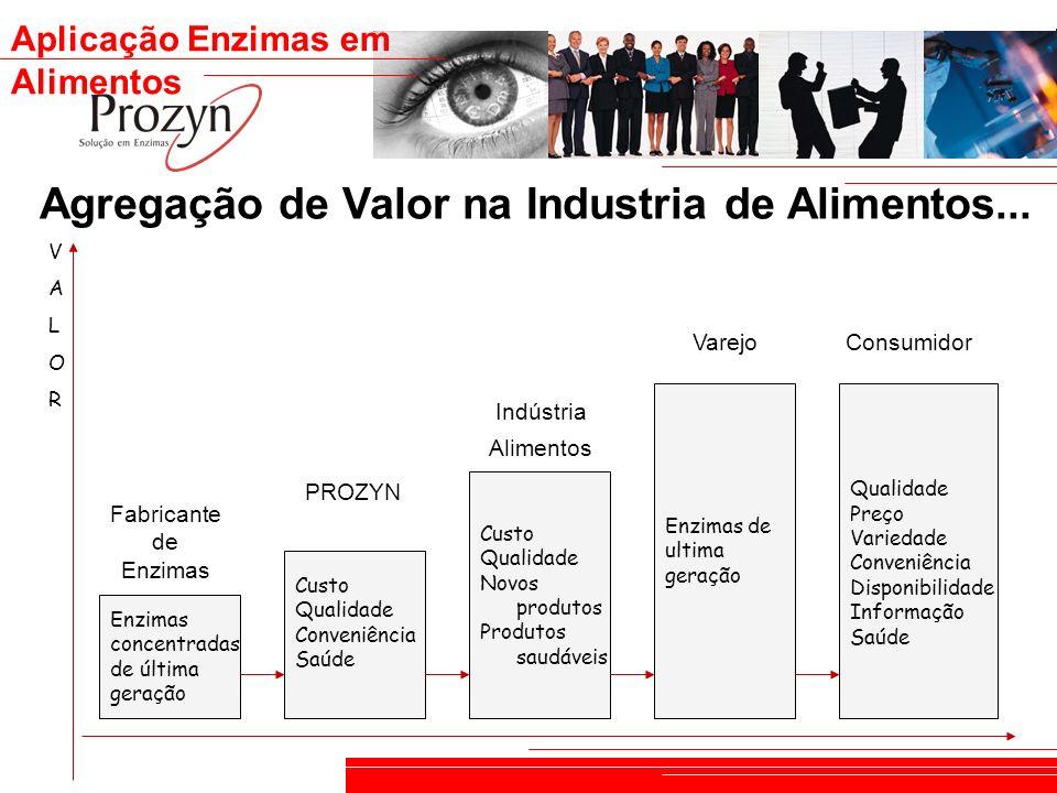 Agregação de Valor na Industria de Alimentos...