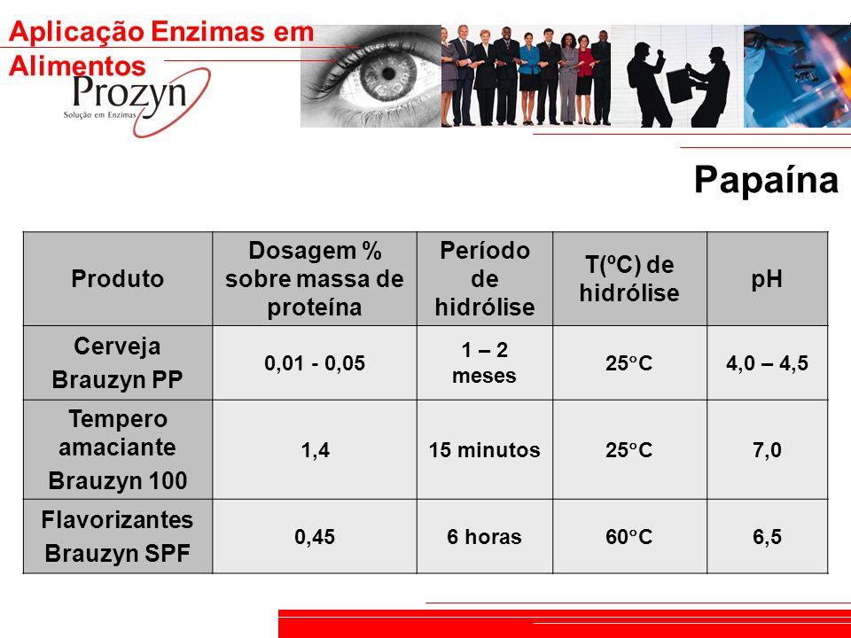 Dosagem % sobre massa de proteína